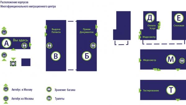 Информация о перечне услуг которые предоставляются в каждом из корпусов миграционного центра.