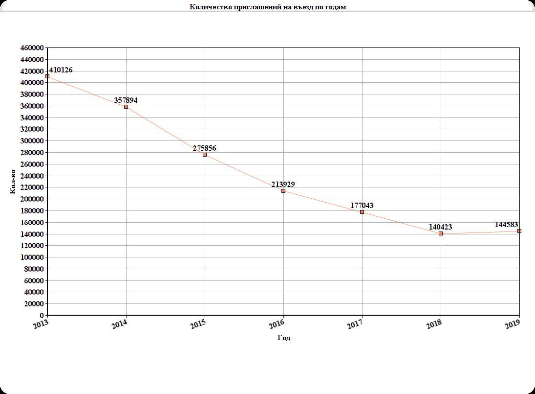 Количество приглашений на въезд в РФ по годам