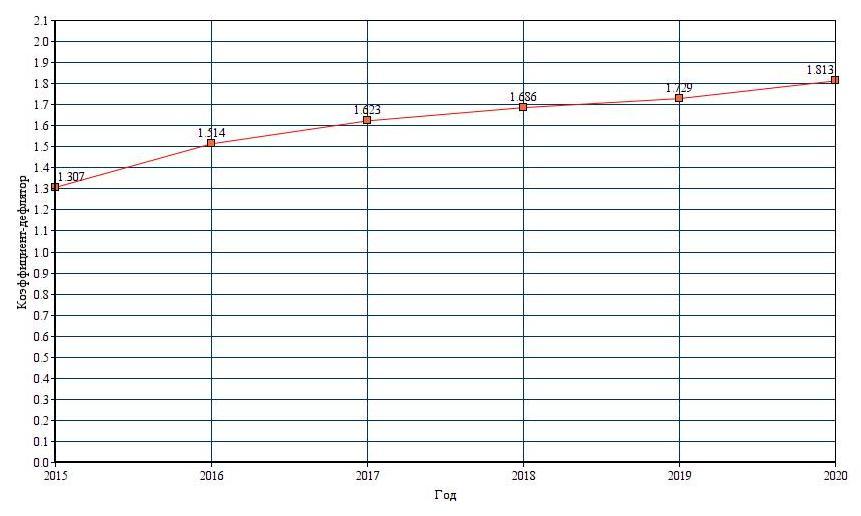 График изменения коэффициента-дефлятора по годам